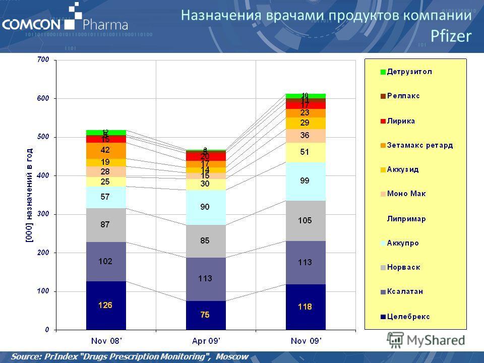 Назначения врачами продуктов компании Pfizer Source: PrIndex Drugs Prescription Monitoring, Moscow