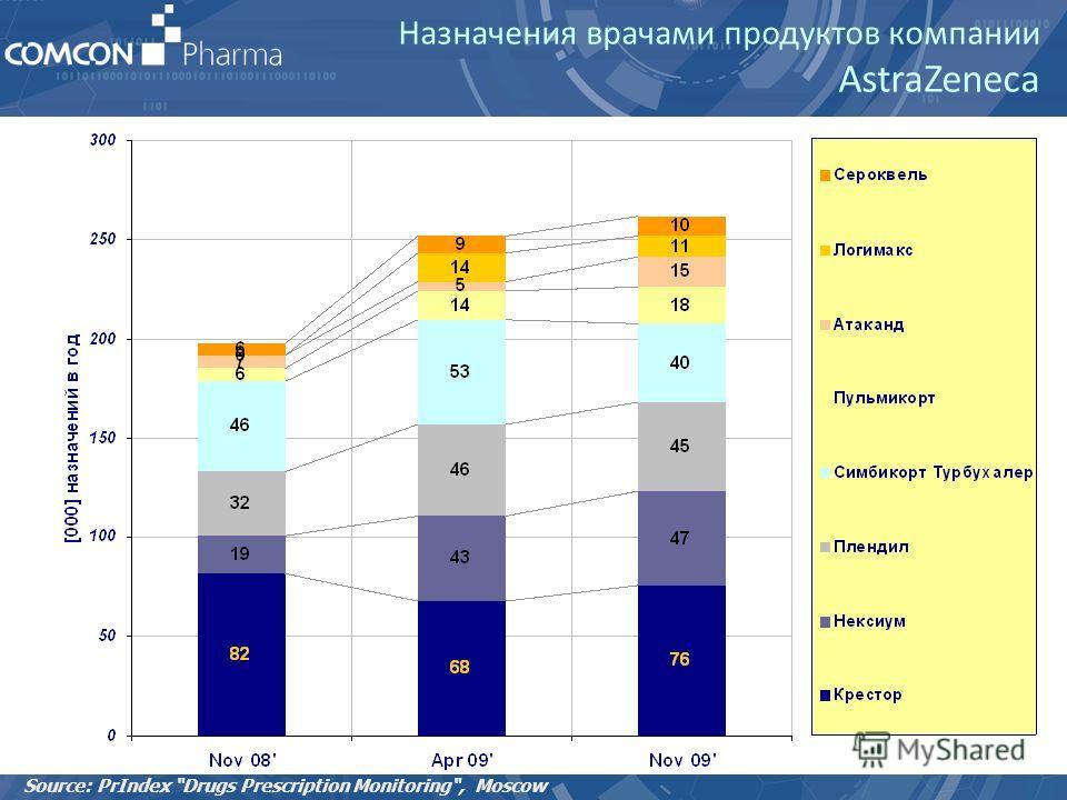 Назначения врачами продуктов компании AstraZeneca Source: PrIndex Drugs Prescription Monitoring, Moscow