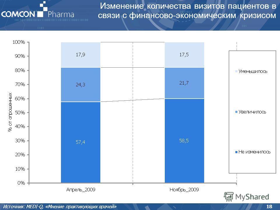Изменение количества визитов пациентов в связи с финансово-экономическим кризисом 18 Источник: MEDI-Q, «Мнение практикующих врачей»