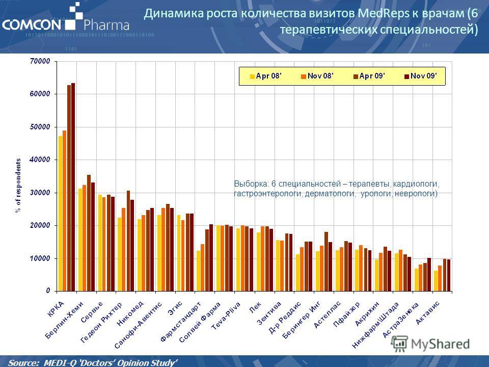Динамика роста количества визитов MedReps к врачам (6 терапевтических специальностей) Source: MEDI-Q Doctors Opinion Study Выборка: 6 специальностей – терапевты, кардиологи, гастроэнтерологи, дерматологи, урологи, неврологи)