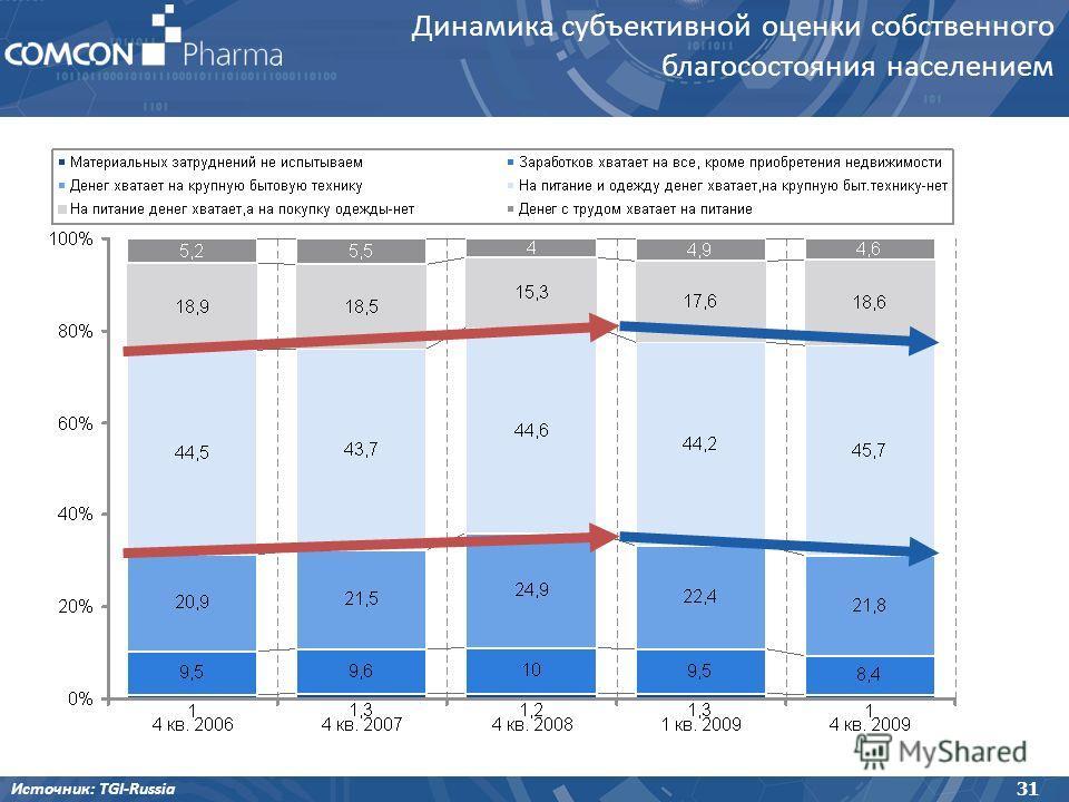 Динамика субъективной оценки собственного благосостояния населением Источник: TGI-Russia 31