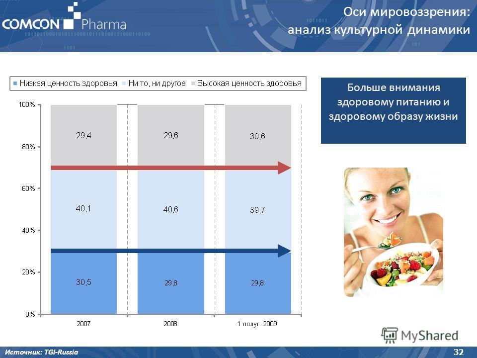 Оси мировоззрения: анализ культурной динамики Источник: TGI-Russia 32 Больше внимания здоровому питанию и здоровому образу жизни