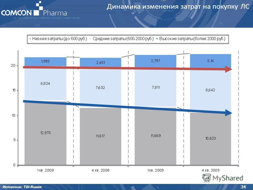 Динамика изменения затрат на покупку ЛС Источник: TGI-Russia 34