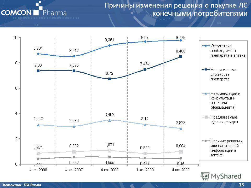 Причины изменения решения о покупке ЛС конечными потребителями 35 Источник: TGI-Russia