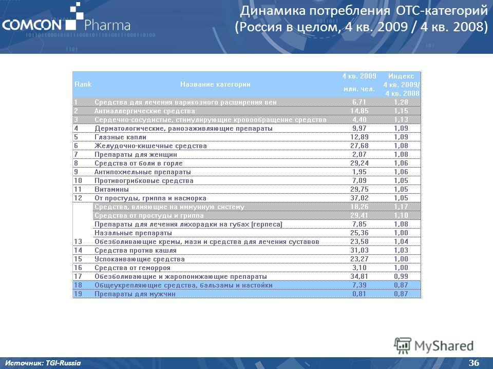 Динамика потребления OTC-категорий (Россия в целом, 4 кв. 2009 / 4 кв. 2008) 36 Источник: TGI-Russia