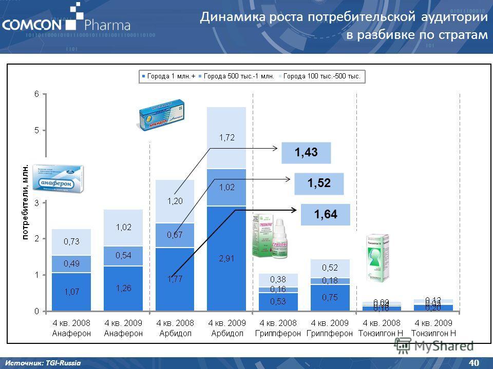 Источник: TGI-Russia 40 Динамика роста потребительской аудитории в разбивке по стратам 1,64 1,52 1,43
