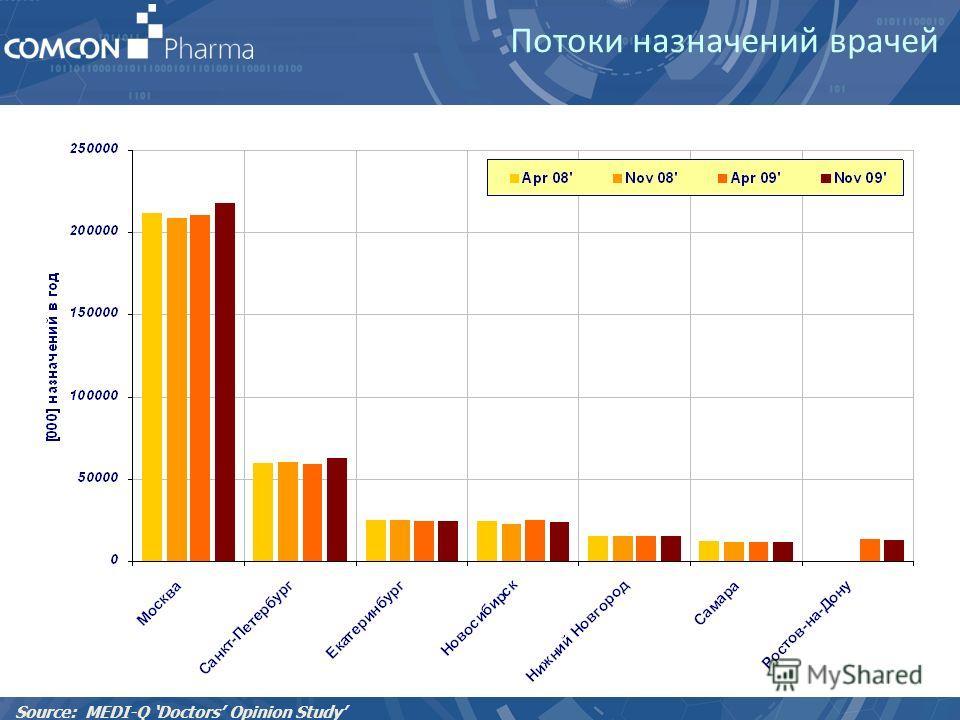 Потоки назначений врачей Source: MEDI-Q Doctors Opinion Study