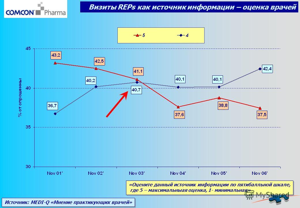 Визиты REPs как источник информации – оценка врачей Источник: MEDI-Q «Мнение практикующих врачей» «Оцените данный источник информации по пятибалльной шкале, где 5 – максимальныая оценка, 1- минимальная»