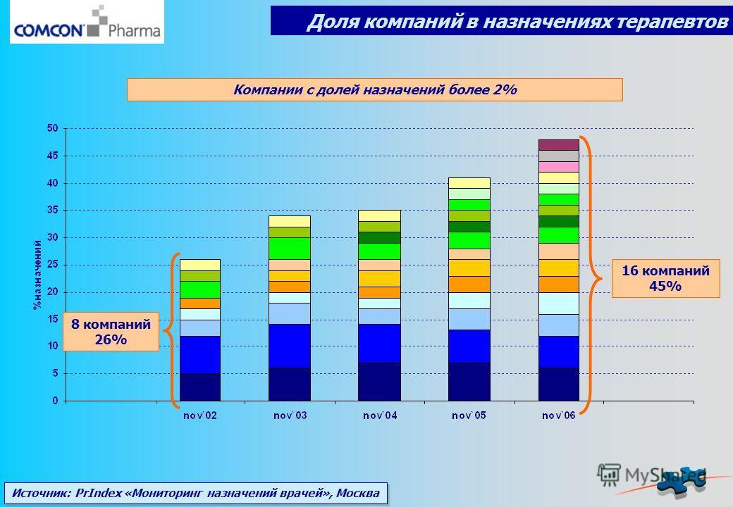 Доля компаний в назначениях терапевтов Источник: PrIndex «Мониторинг назначений врачей», Москва 8 компаний 26% 16 компаний 45% Компании с долей назначений более 2%