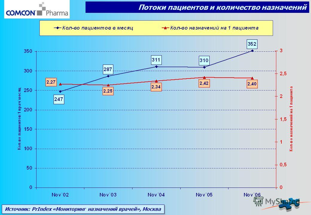 Потоки пациентов и количество назначений Источник: PrIndex «Мониторинг назначений врачей», Москва