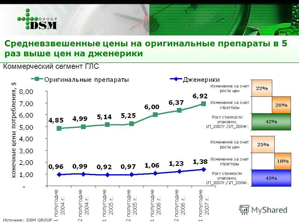 Средневзвешенные цены на оригинальные препараты в 5 раз выше цен на дженерики конечные цены потребления, $ Коммерческий сегмент ГЛС Источник: DSM GROUP