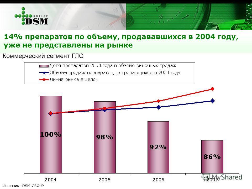 14% препаратов по объему, продававшихся в 2004 году, уже не представлены на рынке Источник: DSM GROUP Коммерческий сегмент ГЛС