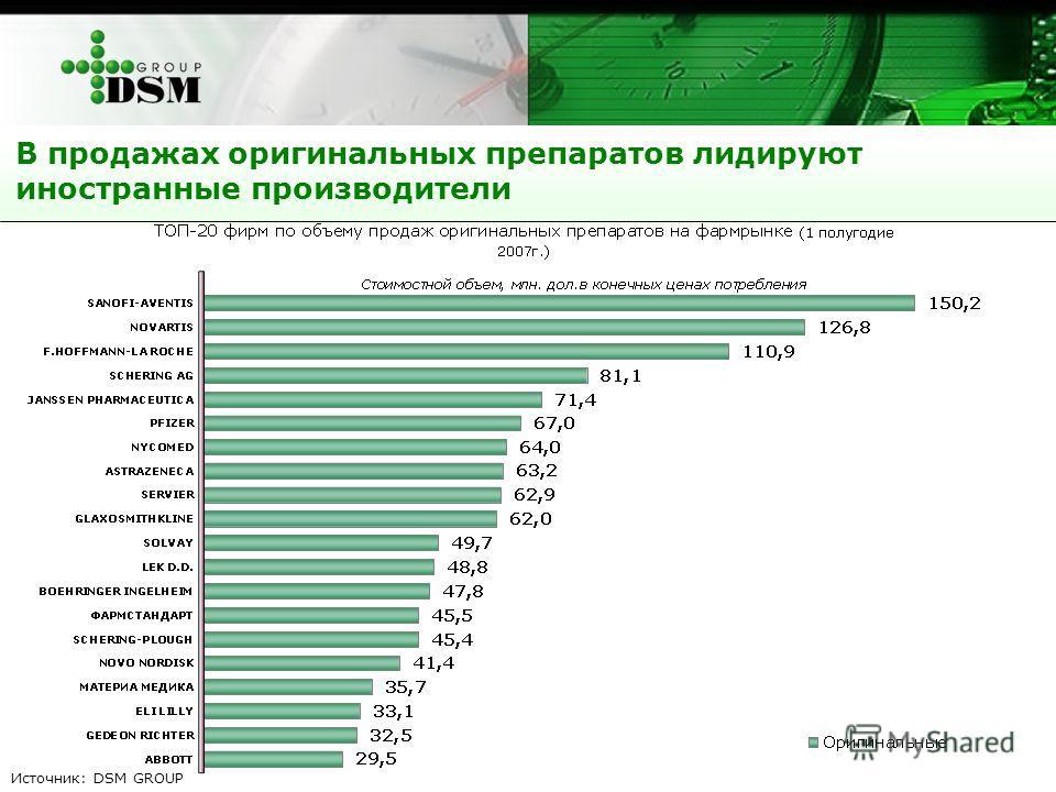В продажах оригинальных препаратов лидируют иностранные производители Источник: DSM GROUP