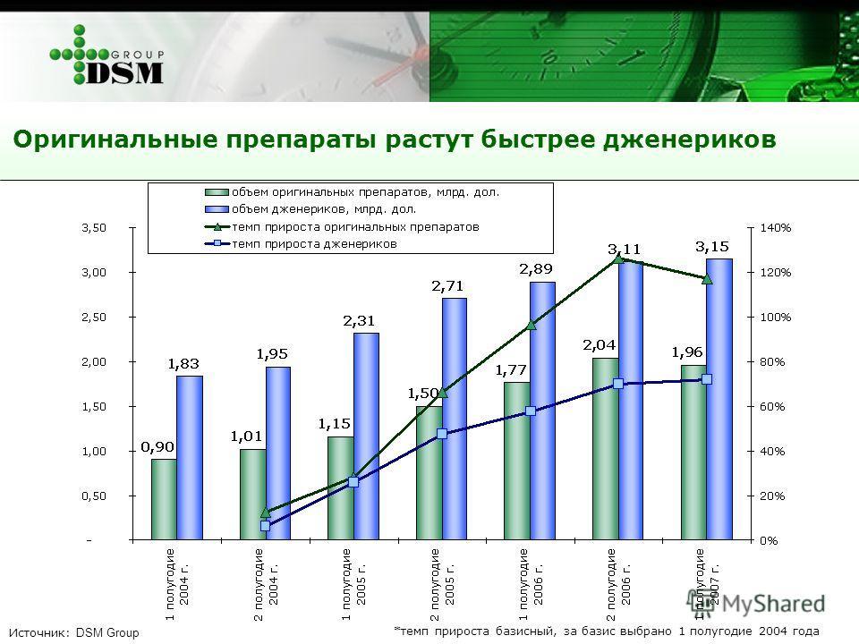 Оригинальные препараты растут быстрее дженериков *темп прироста базисный, за базис выбрано 1 полугодие 2004 года Источник: DSM Group