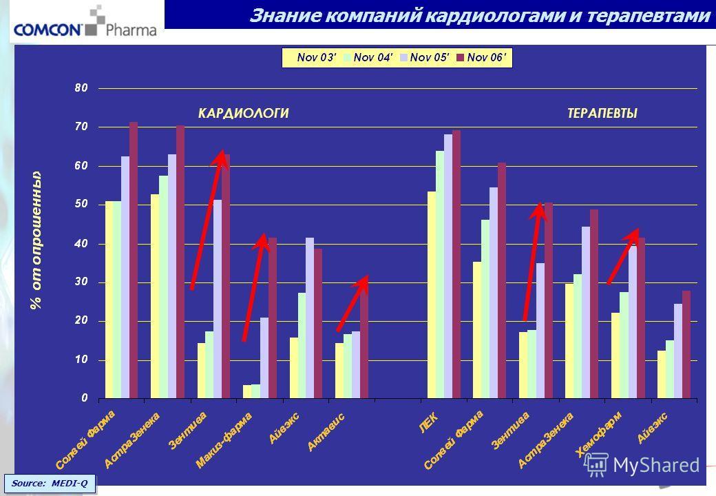 Source: MEDI-Q Знание компаний кардиологами и терапевтами КАРДИОЛОГИ ТЕРАПЕВТЫ