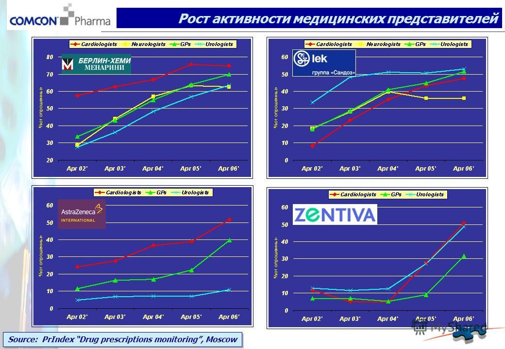 Source: PrIndex Drug prescriptions monitoring, Moscow Рост активности медицинских представителей