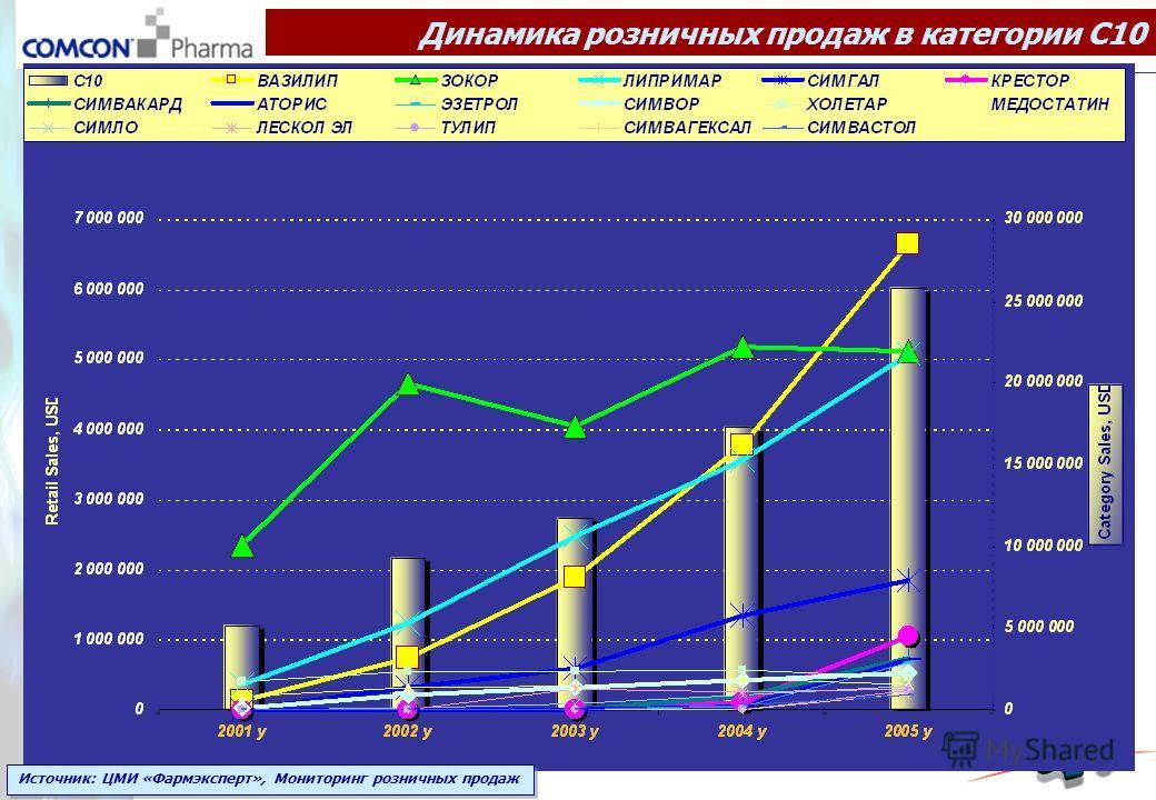 Динамика розничных продаж в категории С10 Источник: ЦМИ «Фармэксперт», Мониторинг розничных продаж