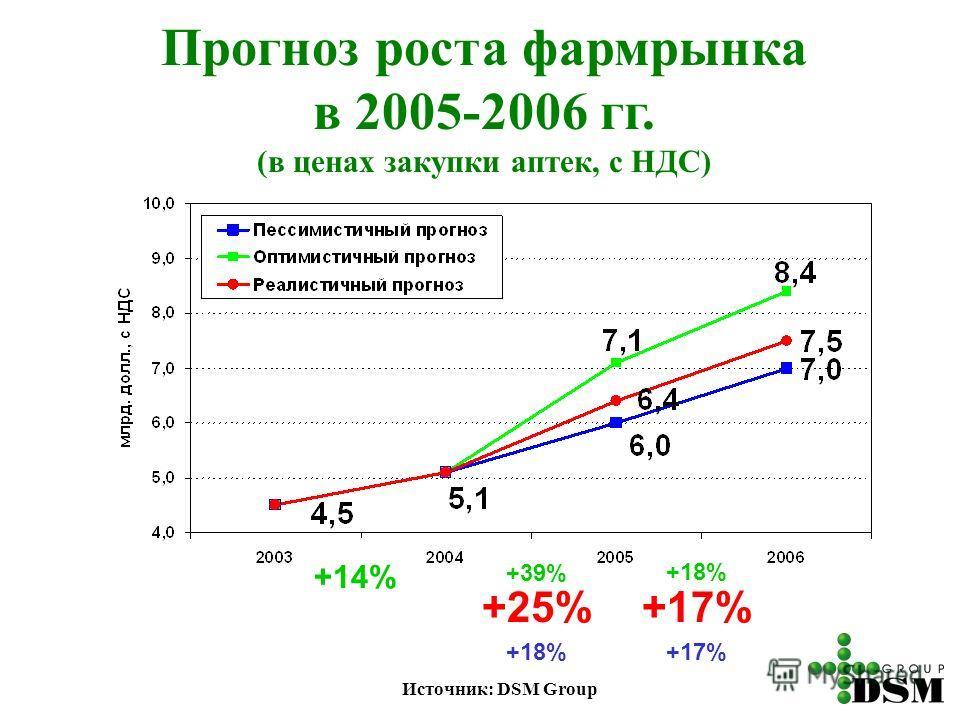 Прогноз роста фармрынка в 2005-2006 гг. (в ценах закупки аптек, с НДС) Источник: DSM Group +14% +39% +25% +18% +17% +18% +17%