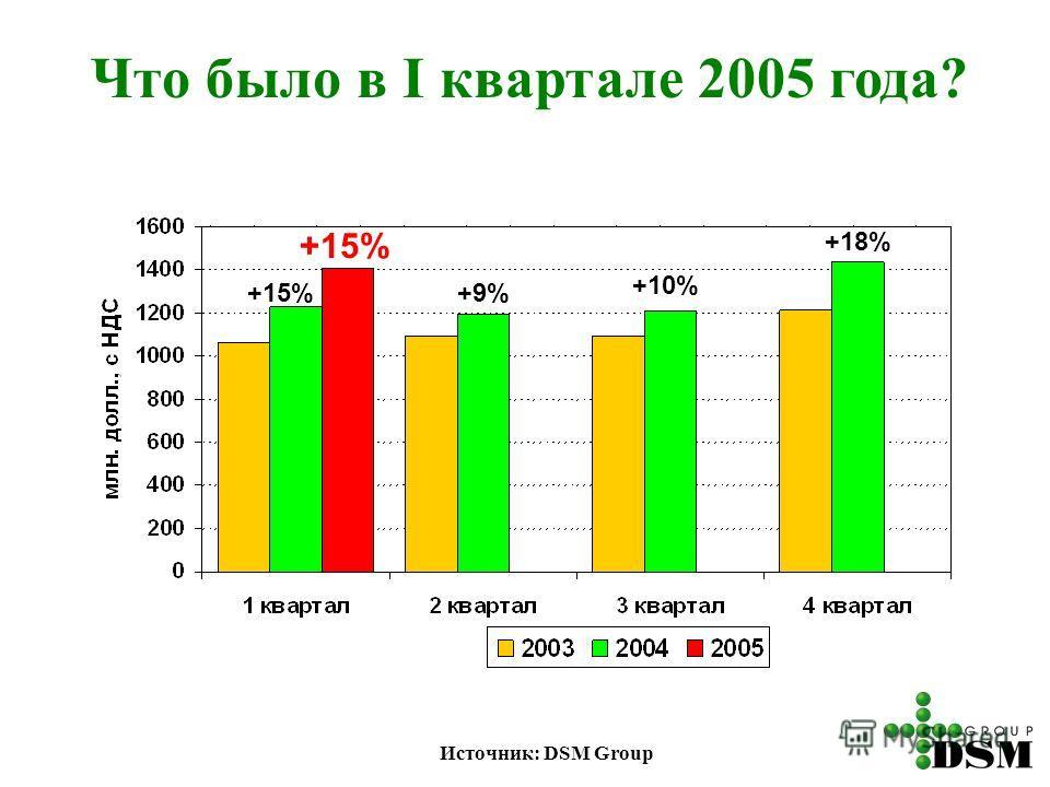 Что было в I квартале 2005 года? +15%+9% +10% +18% Источник: DSM Group +15%