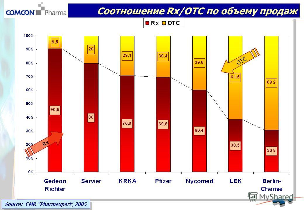 Соотношение Rx/OTC по объему продаж Rx OTC Source: CMR Pharmexpert, 2005