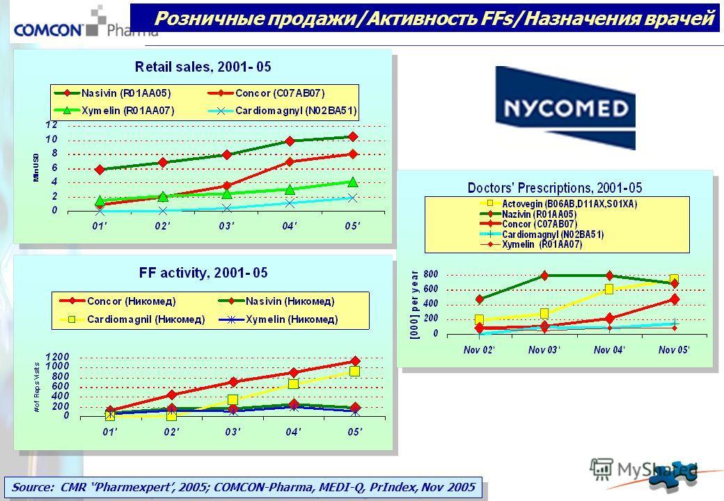 Source: CMR Pharmexpert, 2005; COMCON-Pharma, MEDI-Q, PrIndex, Nov 2005 Розничные продажи/Активность FFs/Назначения врачей