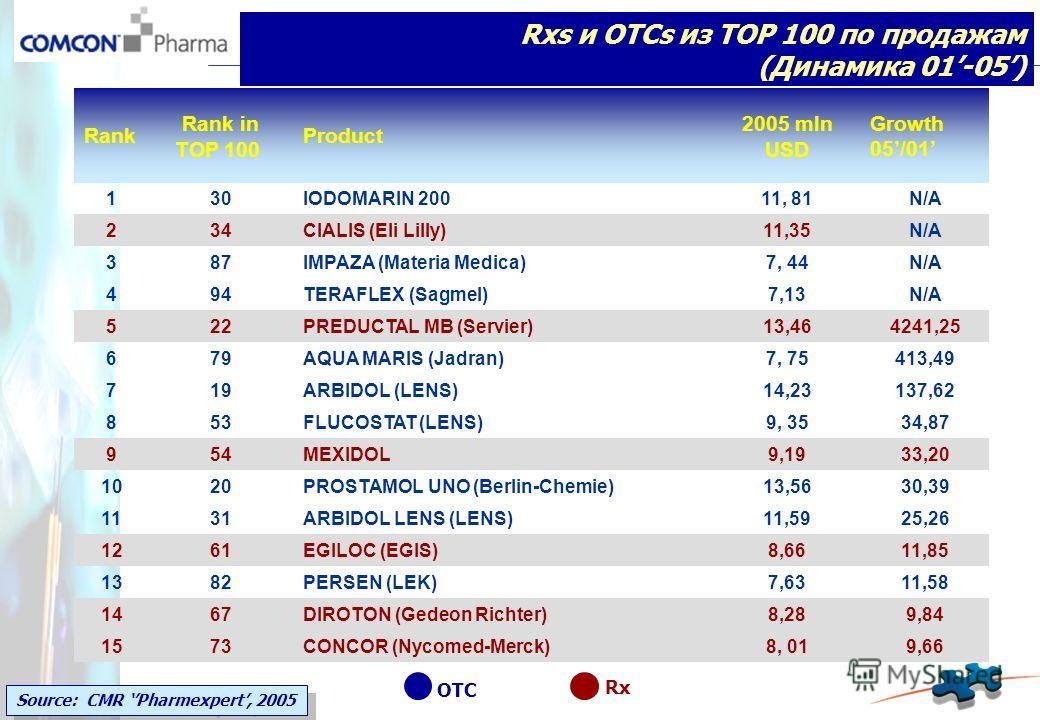 Rank Rank in TOP 100 Product 2005 mln USD Growth 05/01 130IODOMARIN 20011, 81N/A 234CIALIS (Eli Lilly)11,35N/A 387IMPAZA (Materia Medica)7, 44N/A 494TERAFLEX (Sagmel)7,13N/A 522PREDUCTAL МВ (Servier)13,464241,25 679AQUA MARIS (Jadran)7, 75413,49 719A