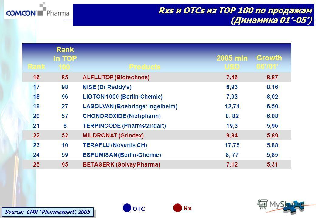 Rank Rank in TOP 100 Products 2005 mln USD Growth 05/01 1685ALFLUTOP (Biotechnos)7,468,87 1798NISE (Dr Reddys)6,938,16 1896LIOTON 1000 (Berlin-Chemie)7,038,02 1927LASOLVAN (Boehringer Ingelheim)12,746,50 2057CHONDROXIDE (Nizhpharm)8, 826,08 218TERPIN