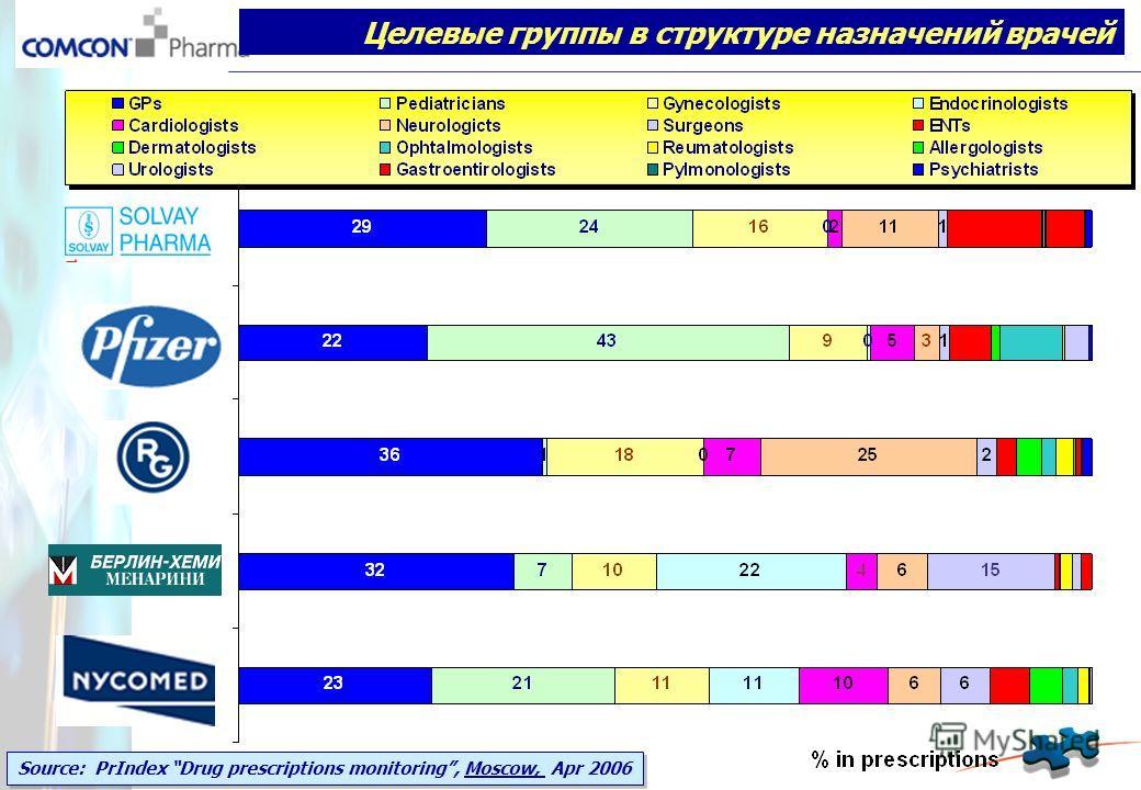 Целевые группы в структуре назначений врачей Source: PrIndex Drug prescriptions monitoring, Moscow, Apr 2006