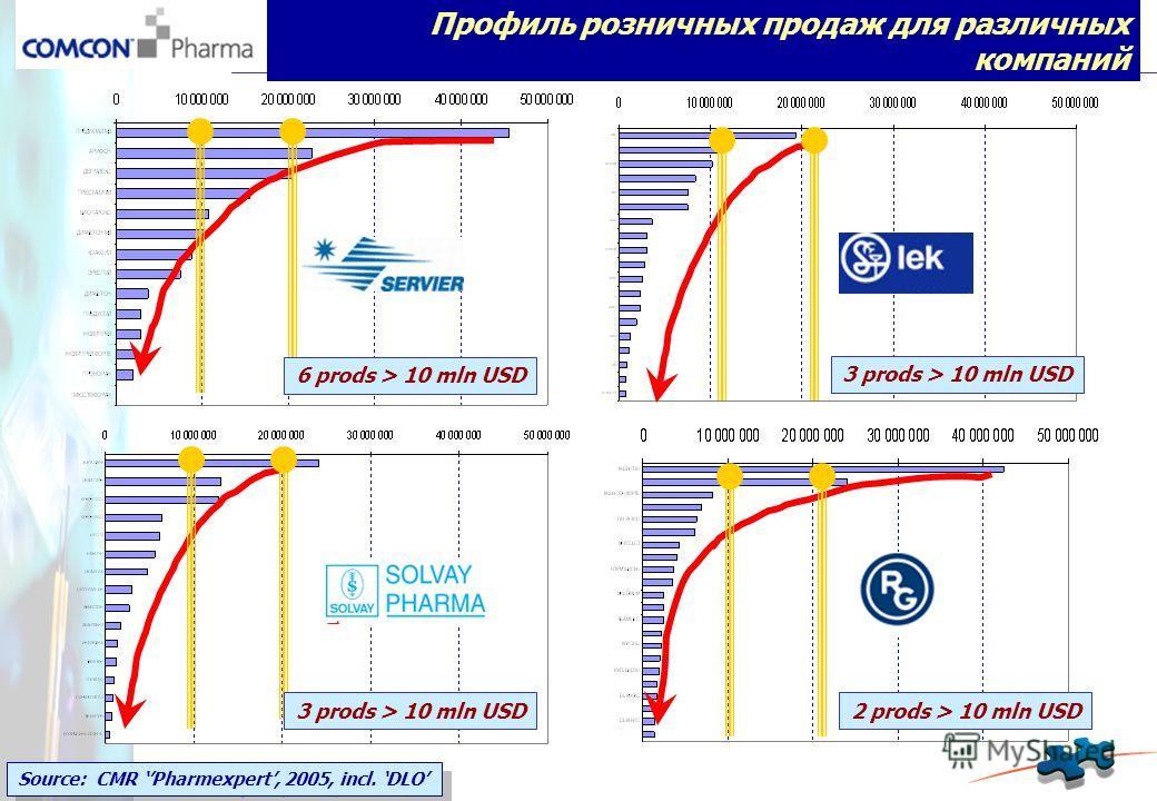 Профиль розничных продаж для различных компаний 6 prods > 10 mln USD 3 prods > 10 mln USD 2 prods > 10 mln USD Source: CMR Pharmexpert, 2005, incl. DLO