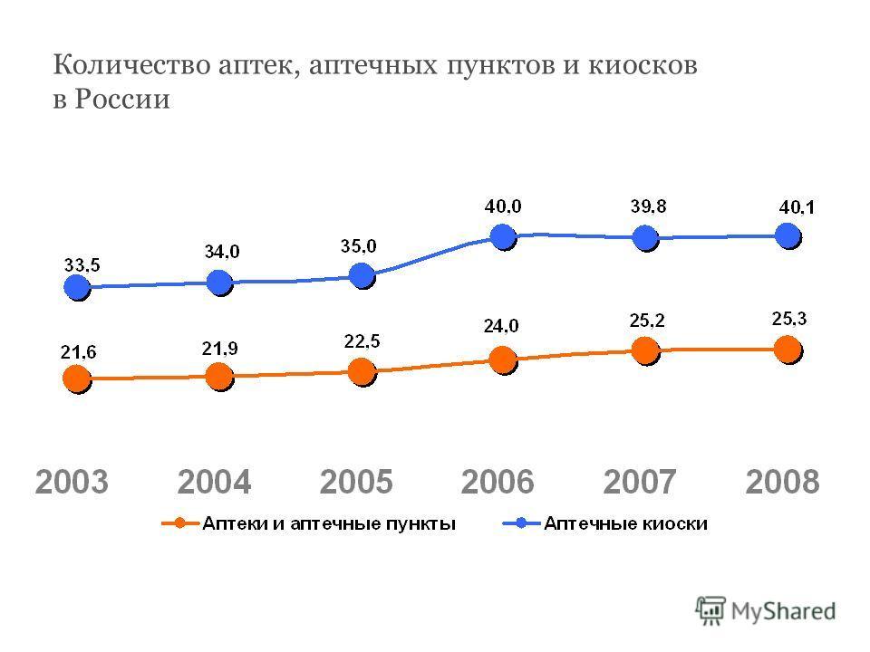 Количество аптек, аптечных пунктов и киосков в России