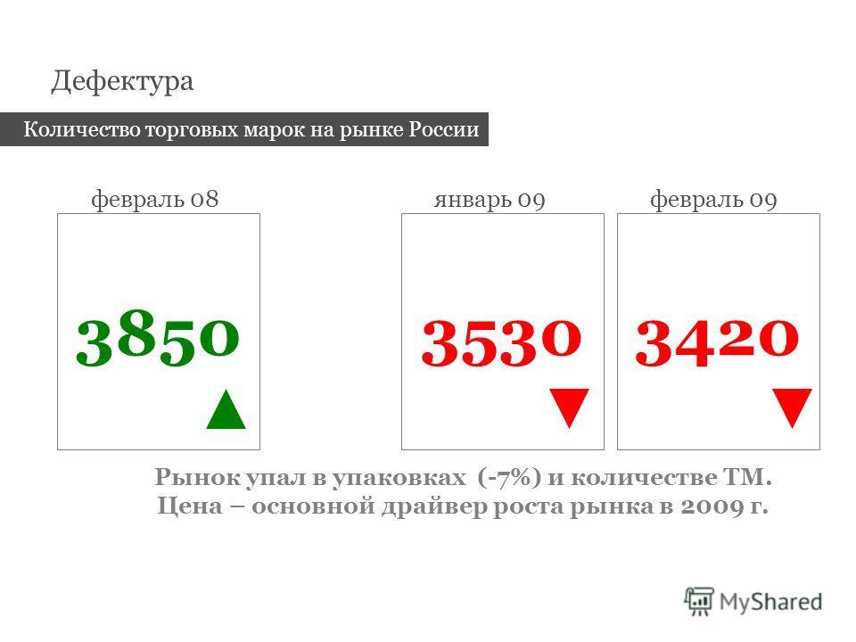 Дефектура 3850 февраль 08 3530 январь 09 3420 февраль 09 Количество торговых марок на рынке России Рынок упал в упаковках (-7%) и количестве ТМ. Цена – основной драйвер роста рынка в 2009 г.
