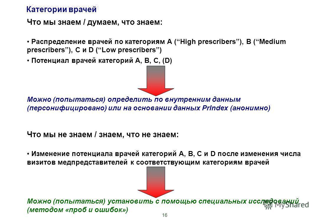 16 Что мы знаем / думаем, что знаем: Распределение врачей по категориям А (High prescribers), B (Medium prescribers), C и D (Low prescribers) Потенциал врачей категорий А, В, С, (D) Можно (попытаться) определить по внутренним данным (персонифицирован