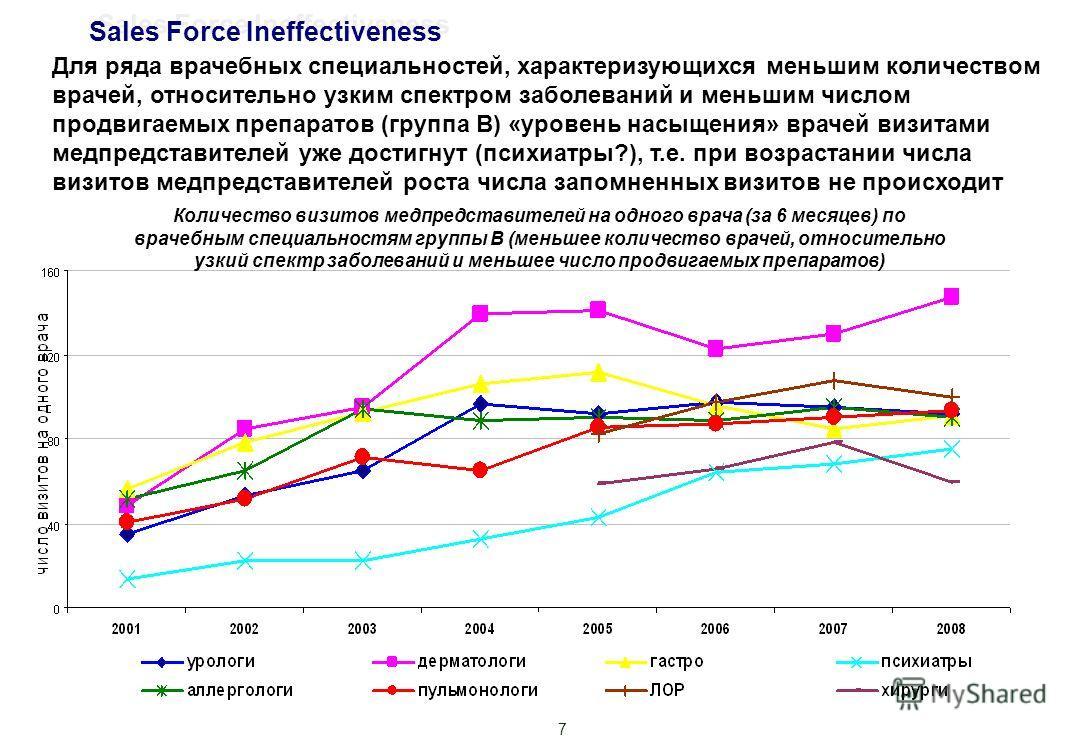 7 Количество визитов медпредставителей на одного врача (за 6 месяцев) по врачебным специальностям группы В (меньшее количество врачей, относительно узкий спектр заболеваний и меньшее число продвигаемых препаратов) Для ряда врачебных специальностей, х