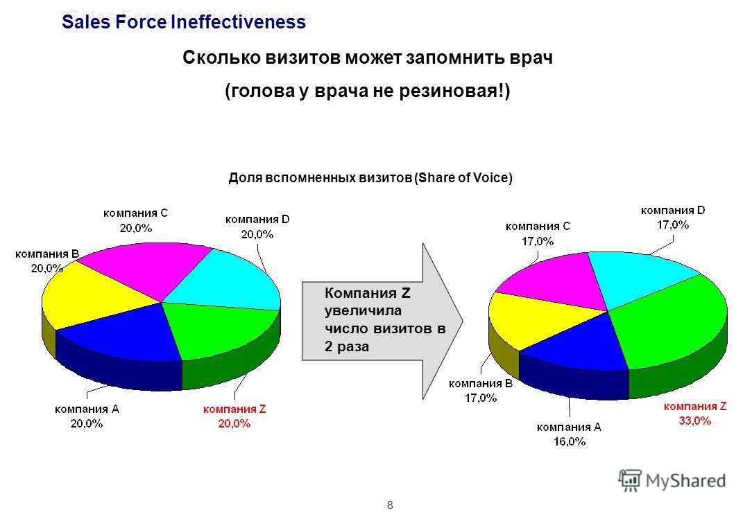 8 Сколько визитов может запомнить врач (голова у врача не резиновая!) Компания Z увеличила число визитов в 2 раза Sales Force Ineffectiveness Доля вспомненных визитов (Share of Voice)