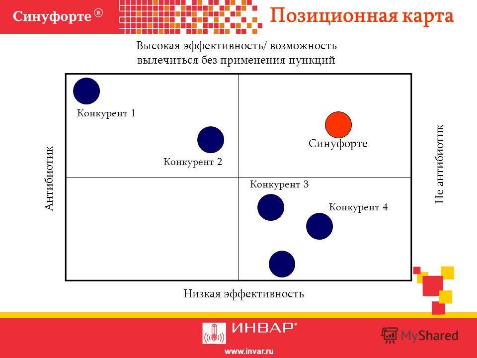 www.invar.ru Высокая эффективность/ возможность вылечиться без применения пункций Низкая эффективность Антибиотик Не антибиотик Синуфорте Конкурент 1 Конкурент 2 Конкурент 3 Конкурент 4 Позиционная карта