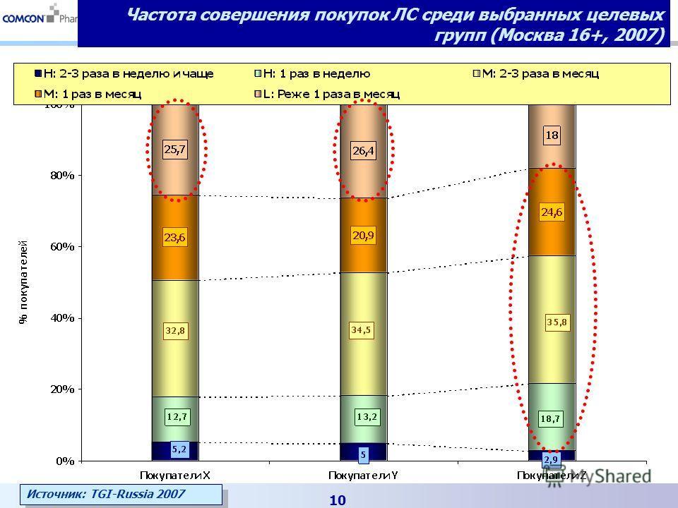 10 Частота совершения покупок ЛС среди выбранных целевых групп (Москва 16+, 2007) Источник: TGI-Russia 2007