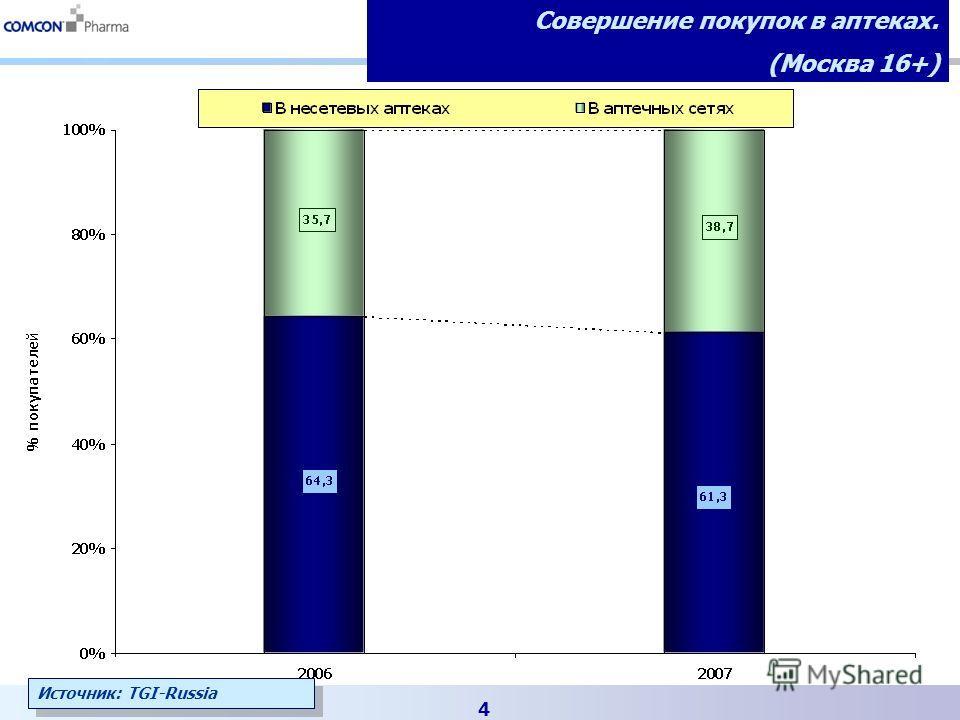 4 Совершение покупок в аптеках. (Москва 16+) Источник: TGI-Russia
