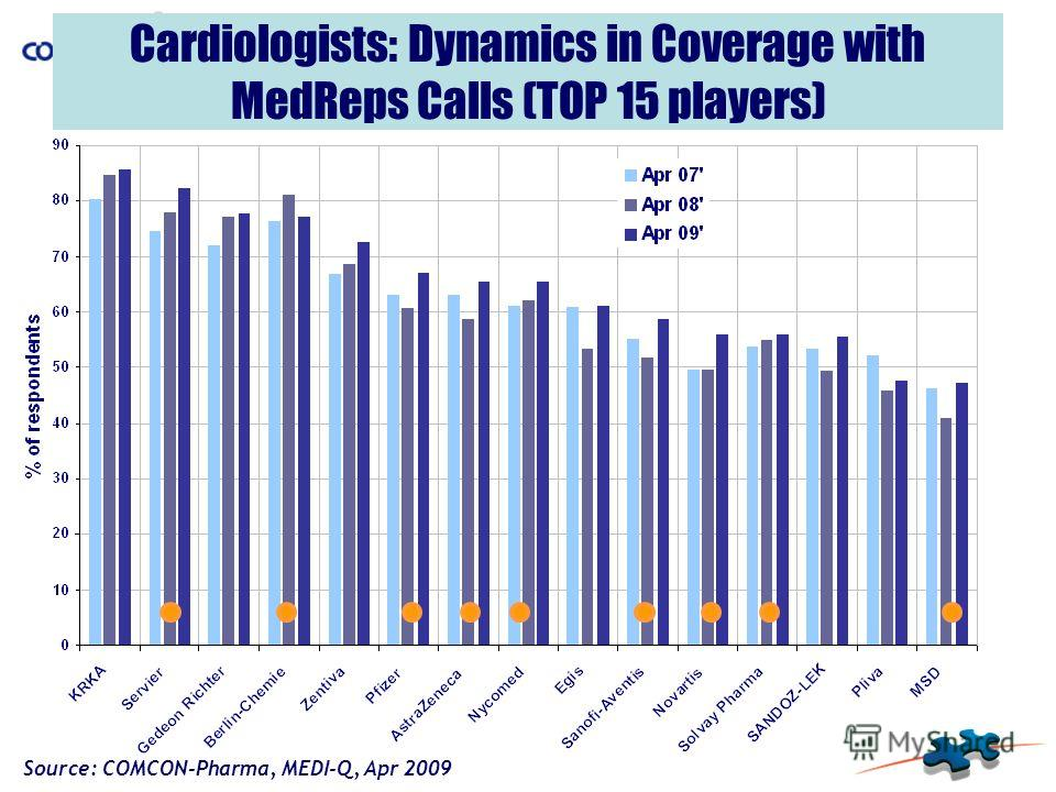 Cardiologists: Dynamics in Coverage with MedReps Calls (TOP 15 players) Source: COMCON-Pharma, MEDI-Q, Apr 2009