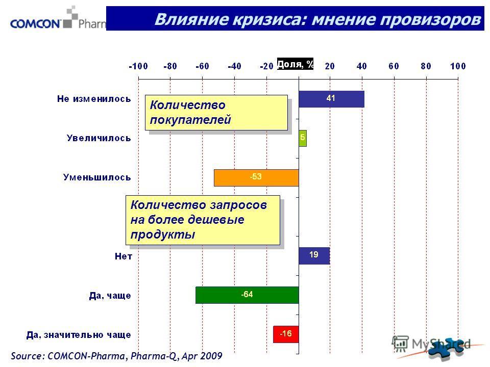 Количество покупателей Количество запросов на более дешевые продукты Влияние кризиса: мнение провизоров Source: COMCON-Pharma, Pharma-Q, Apr 2009