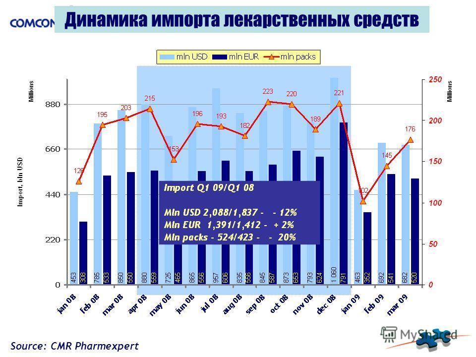 Динамика импорта лекарственных средств Source: CMR Pharmexpert