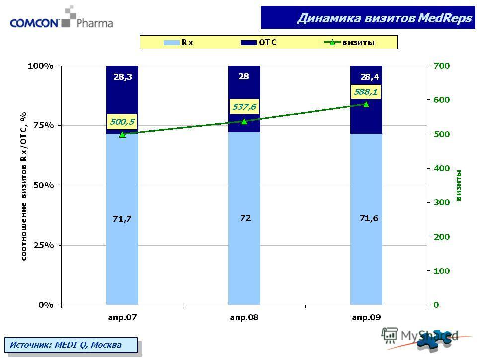 Динамика визитов MedReps Источник: MEDI-Q, Москва