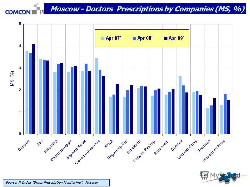 Moscow - Doctors Prescriptions by Companies (MS, %) Source: PrIndex Drugs Prescription Monitoring, Moscow
