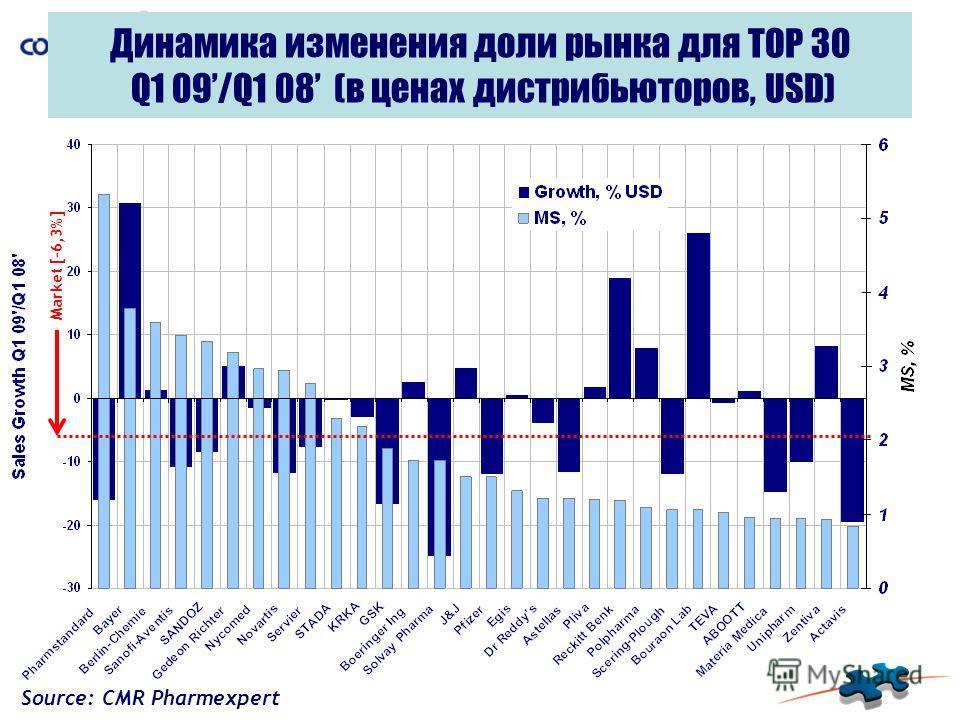 Динамика изменения доли рынка для TOP 30 Q1 09/Q1 08 (в ценах дистрибьюторов, USD) Market [-6,3%] Source: CMR Pharmexpert