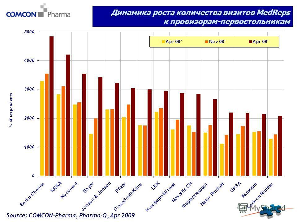 Динамика роста количества визитов MedReps к провизорам-первостольникам Source: COMCON-Pharma, Pharma-Q, Apr 2009