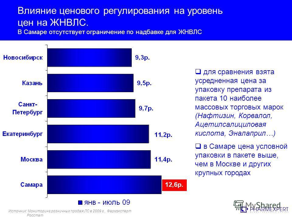 Влияние ценового регулирования на уровень цен на ЖНВЛС. В Самаре отсутствует ограничение по надбавке для ЖНВЛС для сравнения взята усредненная цена за упаковку препарата из пакета 10 наиболее массовых торговых марок (Нафтизин, Корвалол, Ацетилсалицил
