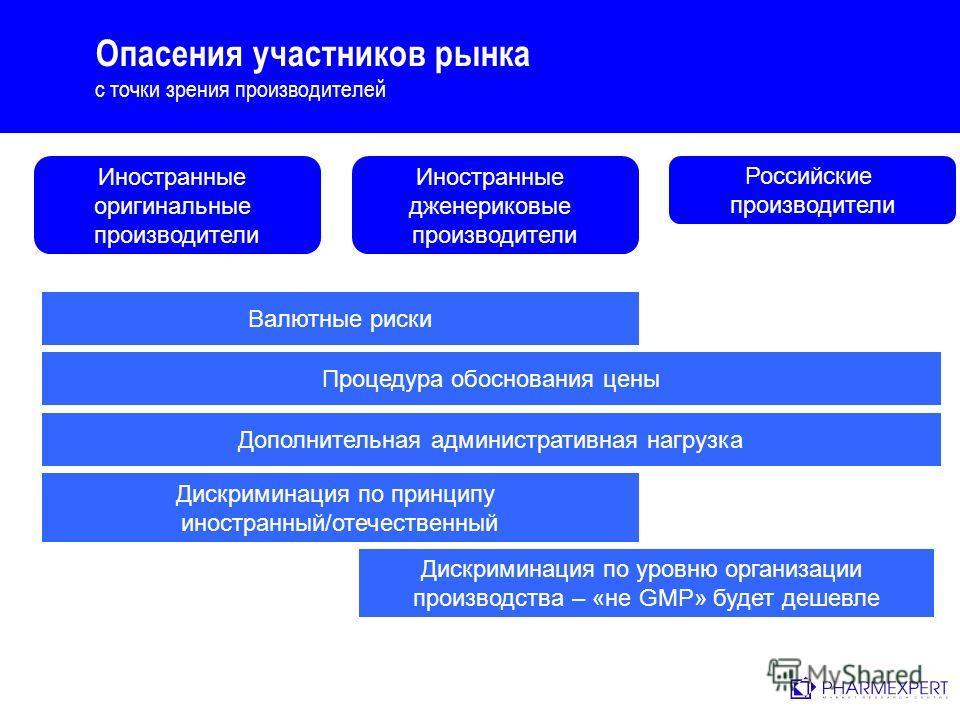 Опасения участников рынка с точки зрения производителей Иностранные оригинальные производители Иностранные дженериковые производители Российские производители Валютные риски Процедура обоснования цены Дискриминация по принципу иностранный/отечественн
