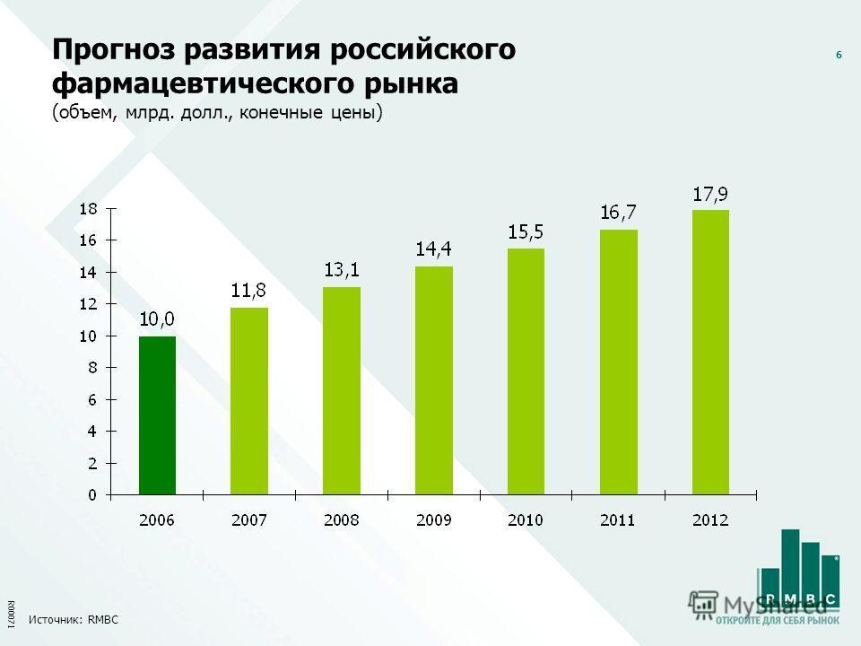 6 Прогноз развития российского фармацевтического рынка (объем, млрд. долл., конечные цены) Источник: RMBC R00071