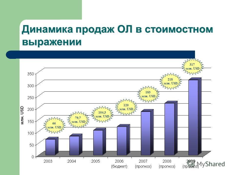 Динамика продаж ОЛ в стоимостном выражении 66 млн. USD 79,7 млн. USD 104,3 млн. USD 120 млн. USD 183 млн. USD 218 млн. USD 317 млн. USD