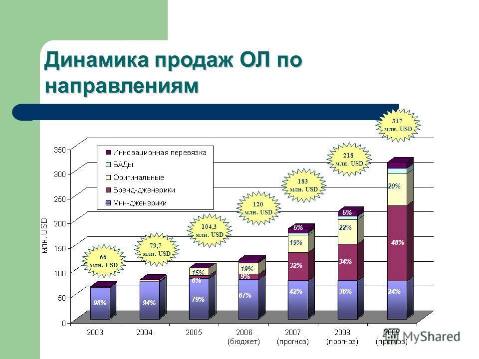 Динамика продаж ОЛ по направлениям 66 млн. USD 79,7 млн. USD 104,3 млн. USD 120 млн. USD 183 млн. USD 218 млн. USD 317 млн. USD 98% 94% 79% 67% 42%36%24% 6% 9% 32% 34% 48% 15% 19% 22% 20% 5%