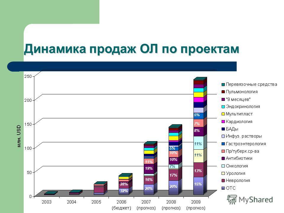 Динамика продаж ОЛ по проектам 15% 13% 11% 8% 7% 5% 20% 17% 7% 10% 5% 20% 16% 19% 11% 32% 28%